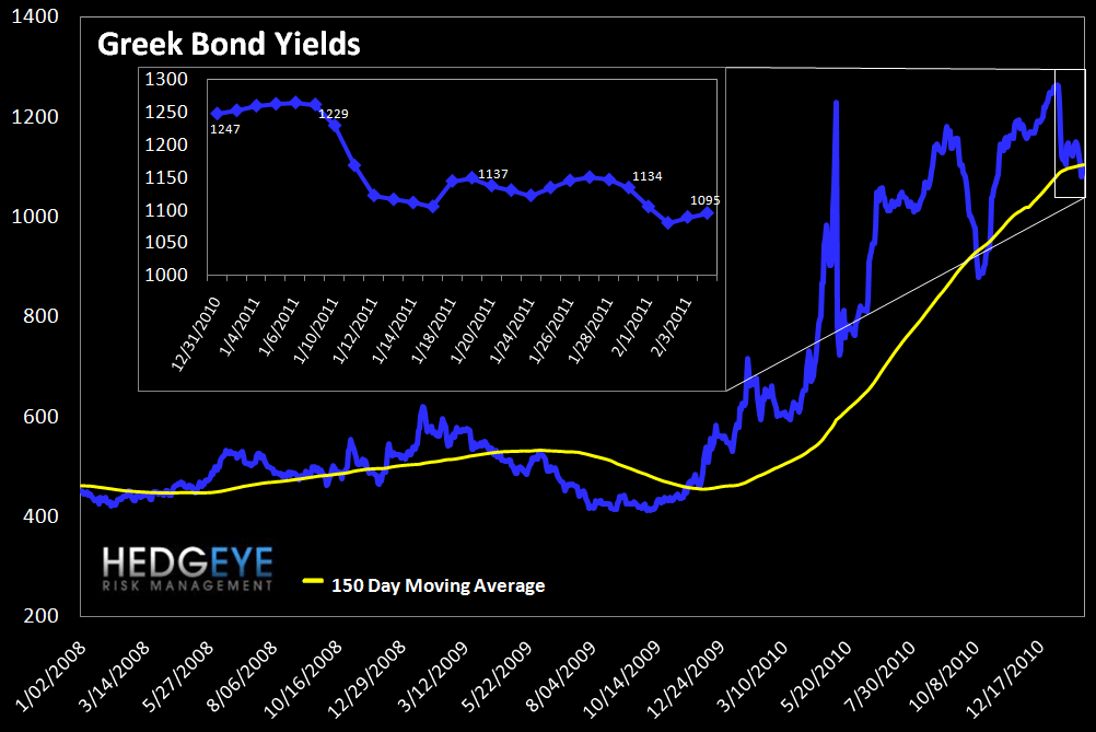 WEEKLY RISK MONITOR FOR FINANCIALS: NOW POSITIVE ACROSS ALL THREE DURATIONS - greek bonds