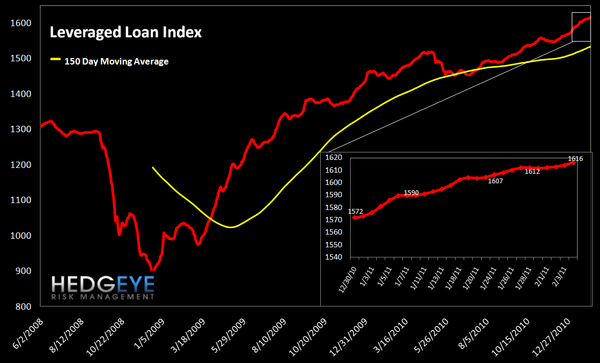 WEEKLY RISK MONITOR FOR FINANCIALS: NOW POSITIVE ACROSS ALL THREE DURATIONS - lev loan