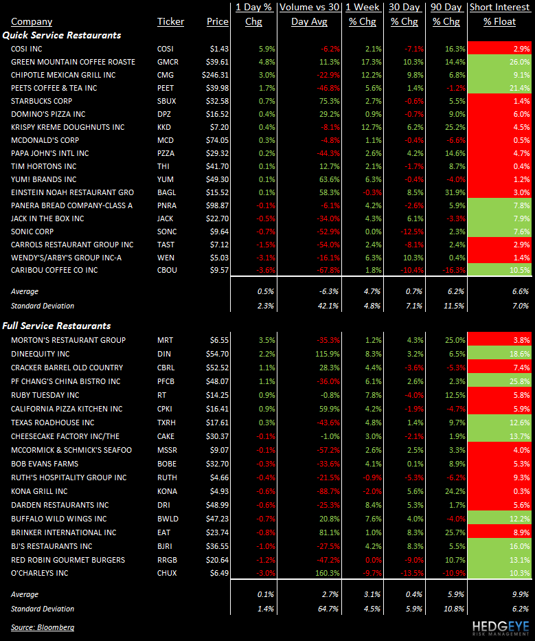 TALES OF THE TAPE: SBUX, MCD, CMG, CHUX, GMCR, BWLD, EAT, CBRL, DIN, PFCB - stocks 27