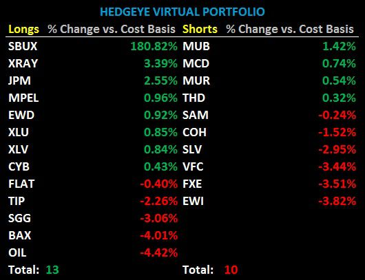 CHART OF THE DAY: Hedgeye Virtual Portfolio -  chart