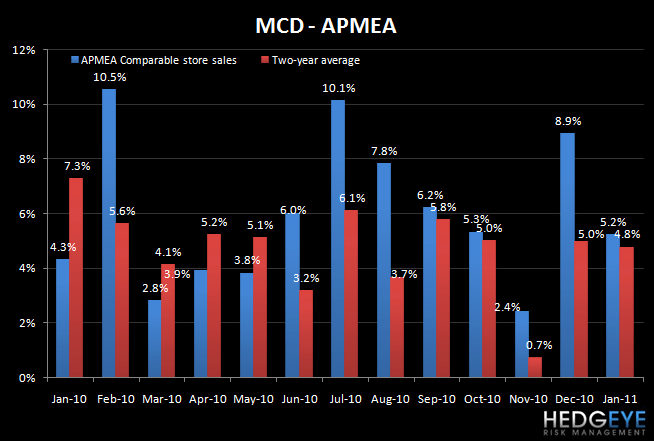 MCD: US SALES SLOWDOWN IN JANUARY - mcd apmea jan