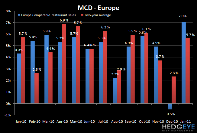 MCD: US SALES SLOWDOWN IN JANUARY - mcd eu jan