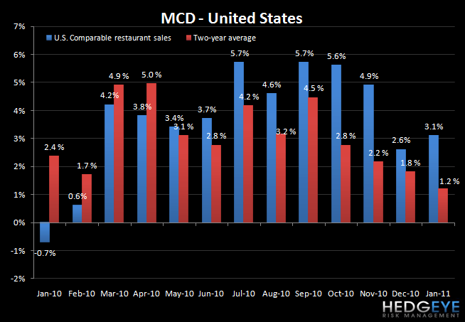 MCD: US SALES SLOWDOWN IN JANUARY - mcd us jan