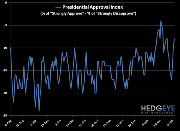 Inflation...In Obama's Popularity - dj rasmussen