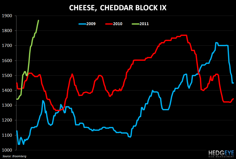 WEEKLY COMMODITY MONITOR - cheese