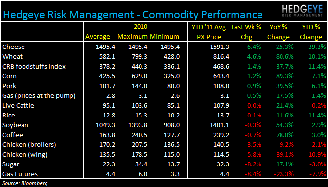 WEEKLY COMMODITY MONITOR - commodities