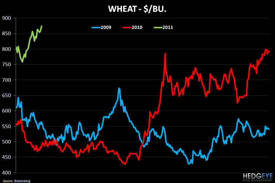 WEEKLY COMMODITY MONITOR - wheat