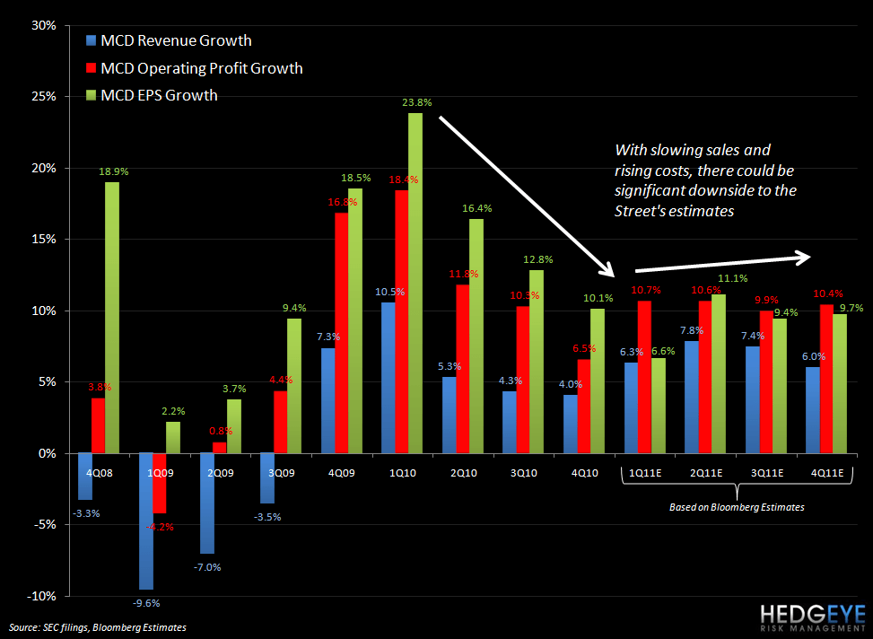 MCD: 2011 SELL-SIDE REVISIONS ARE ON THE MENU - MCD estimates Bloomberg