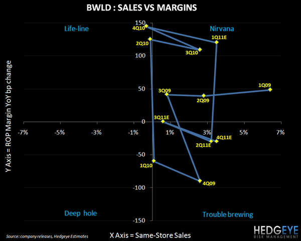 BWLD - BUFFALO SOLDIER - BWLD sales vs. margin
