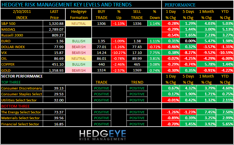 THE HEDGEYE DAILY OUTLOOK - setup