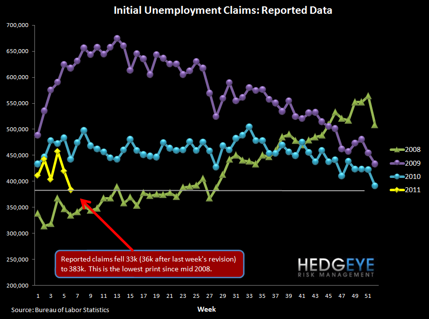 JOBLESS CLAIMS BREAK THROUGH 400K, ROLLING CLAIMS APPROACHING 400K - claims raw