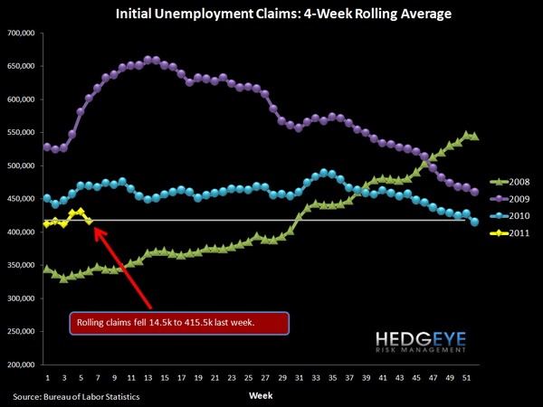 JOBLESS CLAIMS BREAK THROUGH 400K, ROLLING CLAIMS APPROACHING 400K - claims rolling