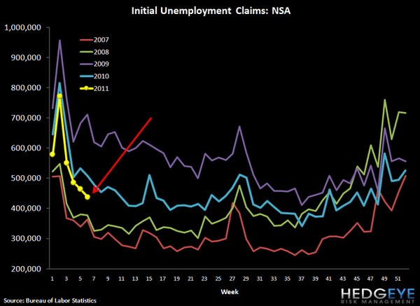 JOBLESS CLAIMS BREAK THROUGH 400K, ROLLING CLAIMS APPROACHING 400K - 3