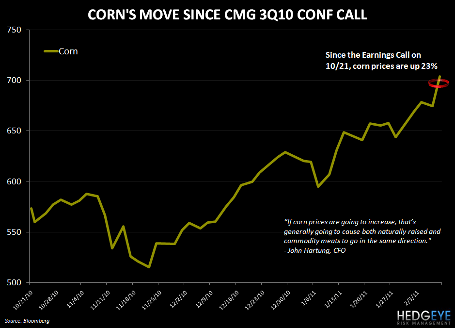 CMG: EARNINGS CALL LOOKBACK - corn cmg move