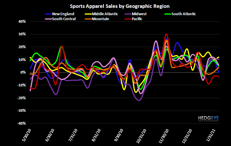 Athletic Apparel Trends Stable - App Region chrt 2 10 11