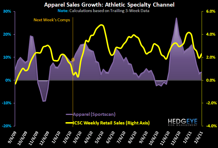 Athletic Apparel Trends Stable - FW App App 1Yr 2 10 11