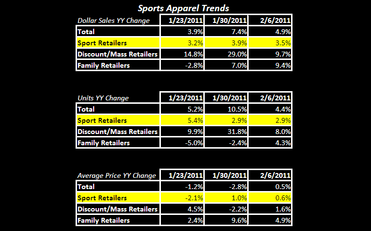 Athletic Apparel Trends Stable - FW App App Table 2 10 11