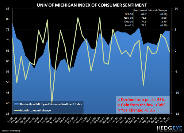 CONSUMER UNREST - univ mich sentiment jan
