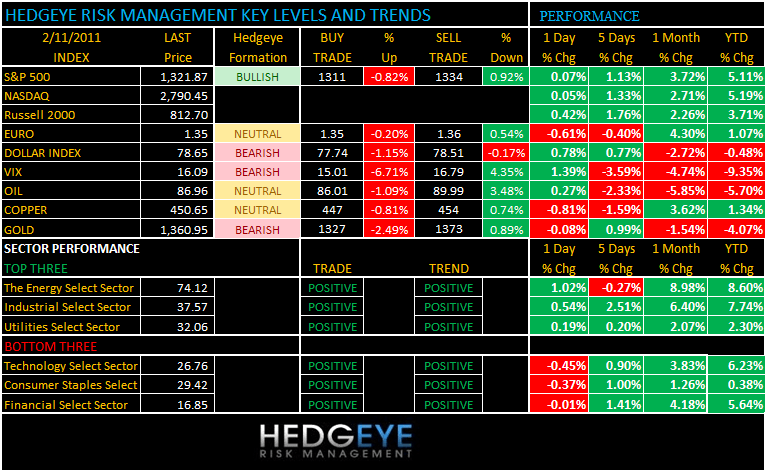 THE HEDGEYE DAILY OUTLOOK - 2 11 2011 7 12 10 AM
