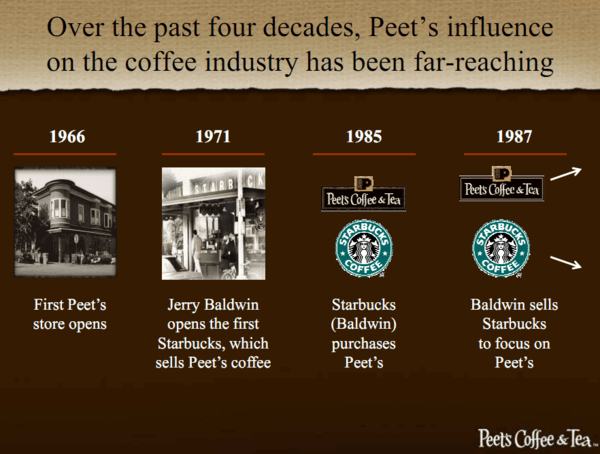 SBUX FUTURE - BRIGHT BUT NO GREEN MOUNTAIN - PART 2 - peet
