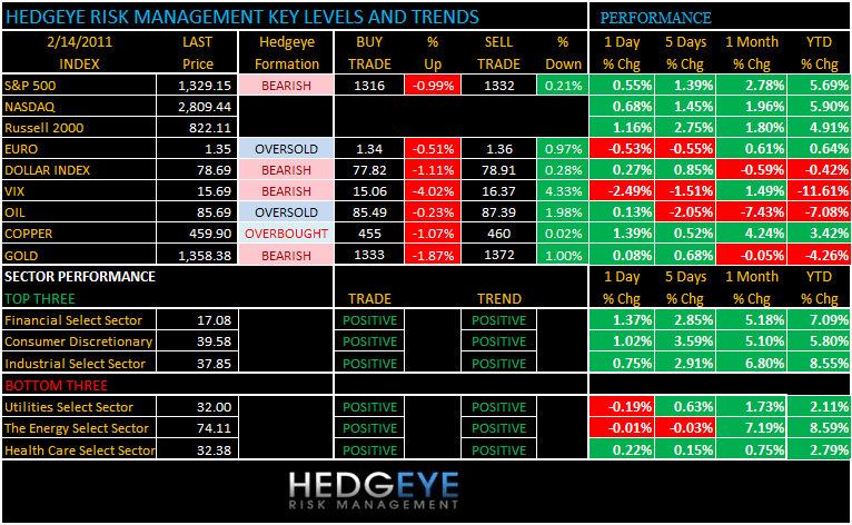 THE HEDGEYE DAILY OUTLOOK - 2 14 2011 7 29 10 AM