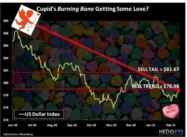 CHART OF THE DAY: Cupid's Burning Bone Getting Some Love? -  chart