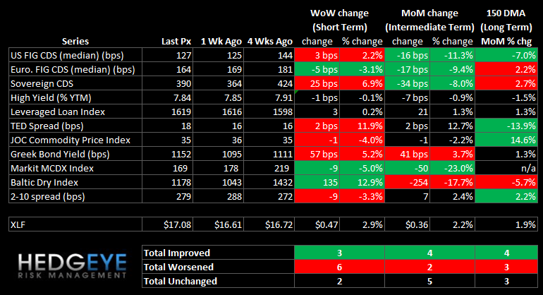 WEEKLY RISK MONITOR FOR FINANCIALS: MUNI SWAPS TIGHTEN WHILE SOVEREIGN SWAPS WIDEN - summary