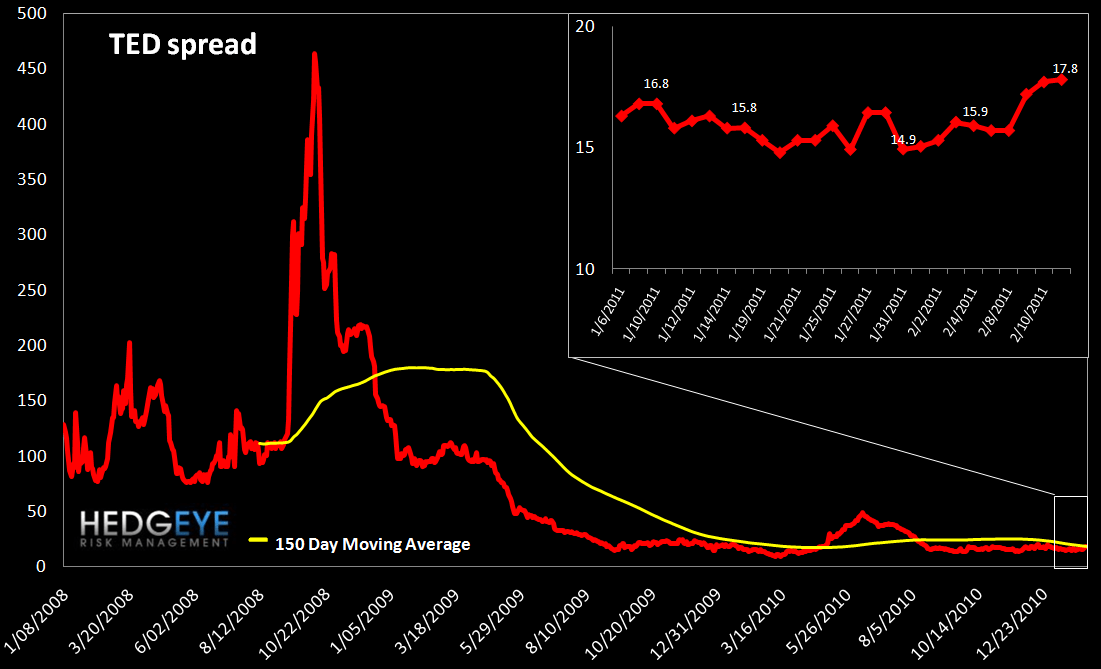 WEEKLY RISK MONITOR FOR FINANCIALS: MUNI SWAPS TIGHTEN WHILE SOVEREIGN SWAPS WIDEN - ted spread