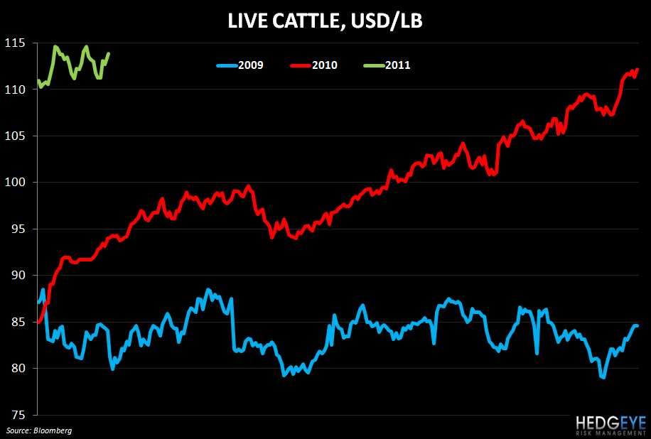 PFCB: EARNINGS CALL LOOKBACK - live cattle