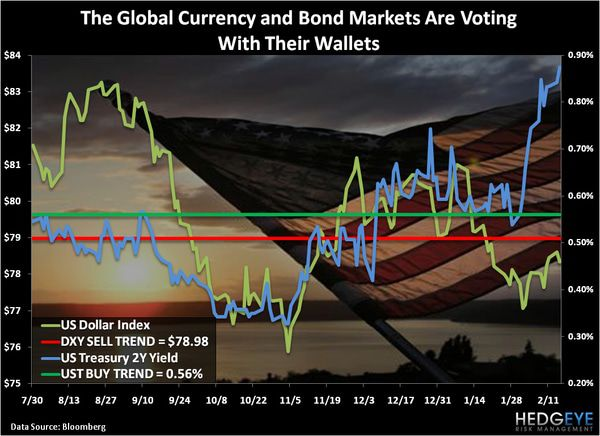 CHART OF THE DAY: The Global Currency and Bond Markets are Voting with Their Wallets -  chart