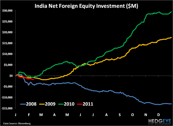 "The ""Flows"" Are Reversing For Indian Equities - 1"