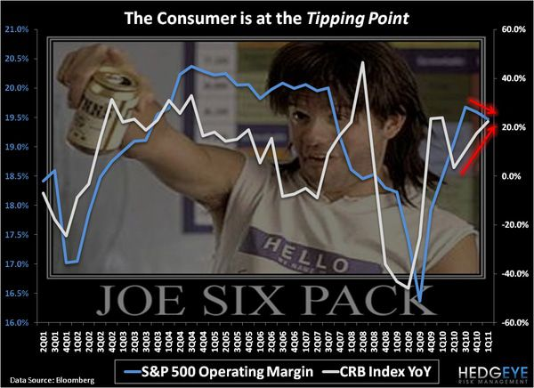 CHART OF THE DAY: The Consumer is at the Tipping Point -  chart