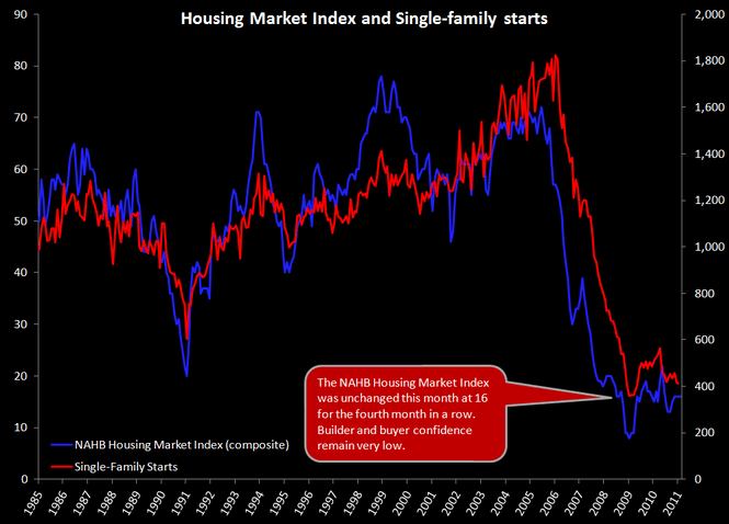 HOUSING HEADWINDS: MORE EVIDENCE THAT THE SPRING SELLING SEASON IS OFF TO A ROCKY START - 12