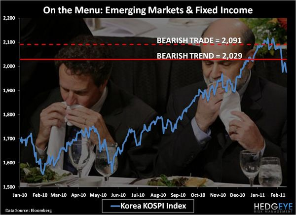 CHART OF THE DAY: On the Menu; Emerging Markets and Fixed Income -  chart
