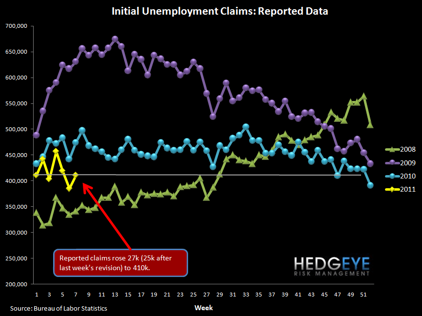 INITIAL JOBLESS CLAIMS RISE BACK TO 410k - raw claims