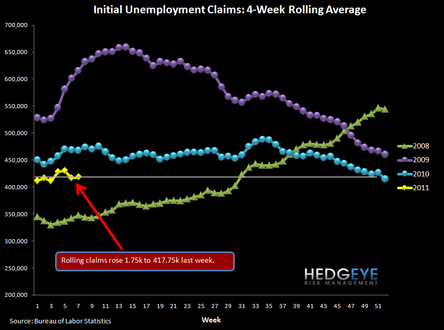 INITIAL JOBLESS CLAIMS RISE BACK TO 410k - rolling claims