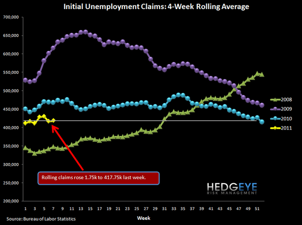 INITIAL JOBLESS CLAIMS RISE BACK TO 410K - 1