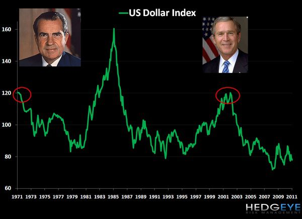 CHART OF THE DAY: U.S. Dollar Index -  chart