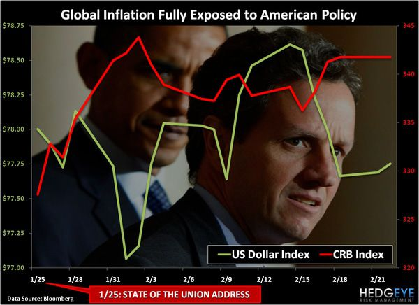 CHART OF THE DAY: Global Inflation Fully Exposed to American Policy -  chart