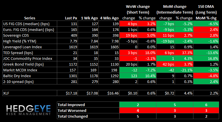 WEEKLY RISK MONITOR FOR FINANCIALS: SHORT-TERM NEGATIVE - SUMMARY
