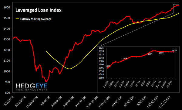 WEEKLY RISK MONITOR FOR FINANCIALS: SHORT-TERM NEGATIVE - lev loan
