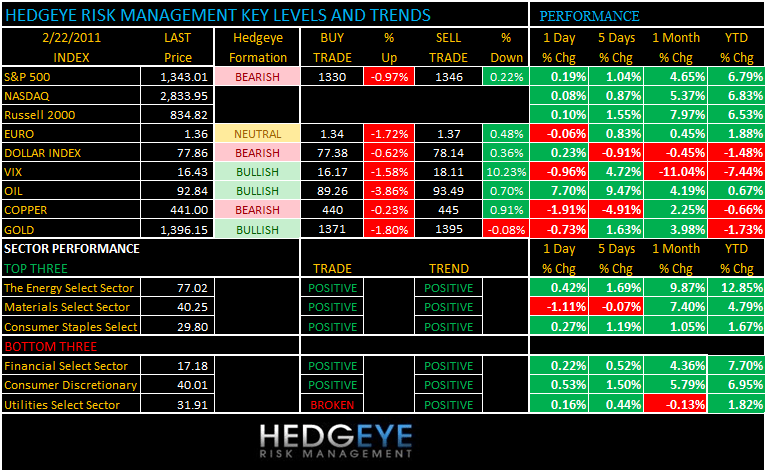 THE HEDGEYE DAILY OUTLOOK - levels and trends 222