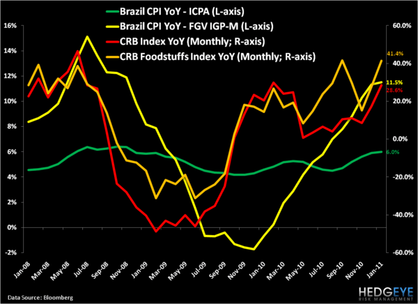 Brazil: Short-Term Pain for Long-Term Gain - 2